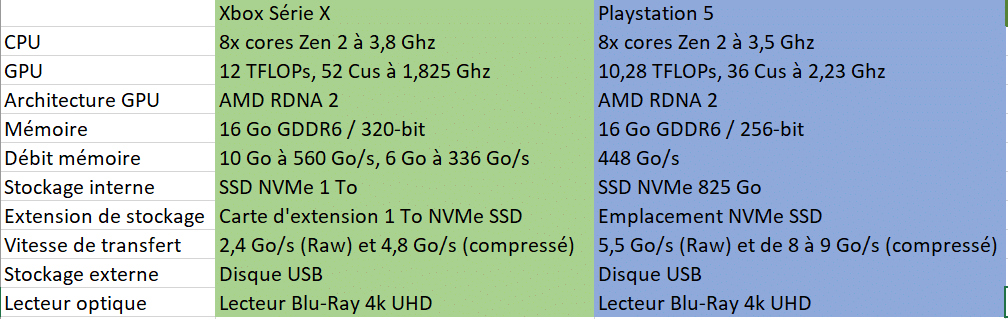 Tableau comparatif Xbox Série X / Playstation 5